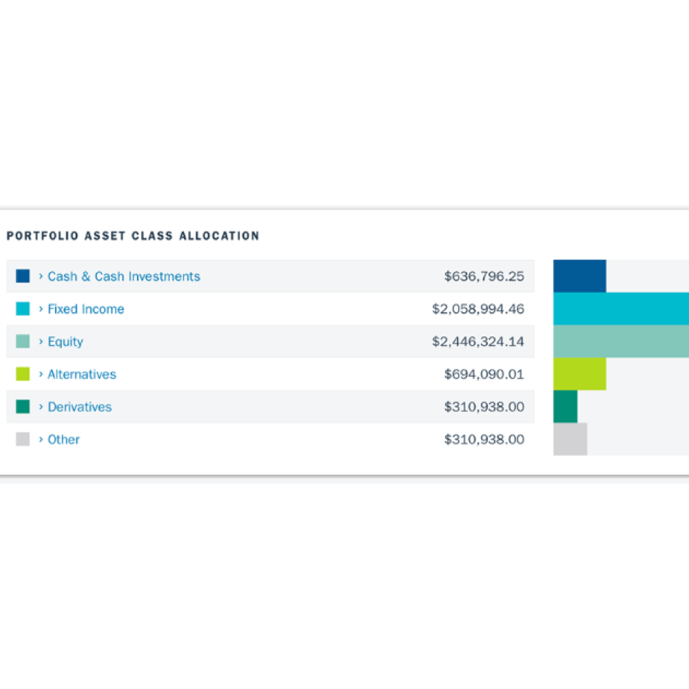 Allocation of assets